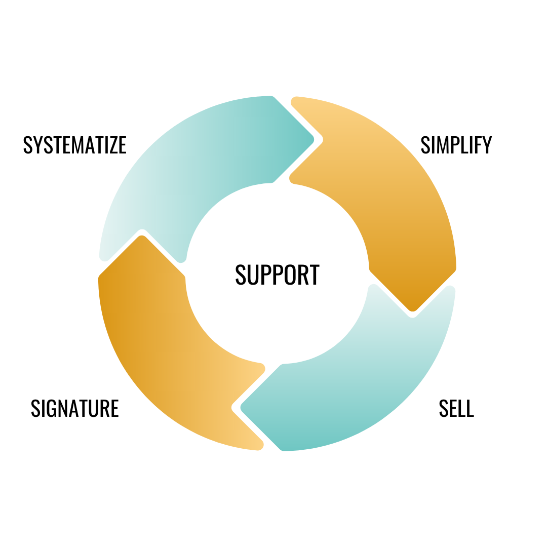 The pillars of a Successfully Simple business: Support, Simplify, Sell, Signature, Systems